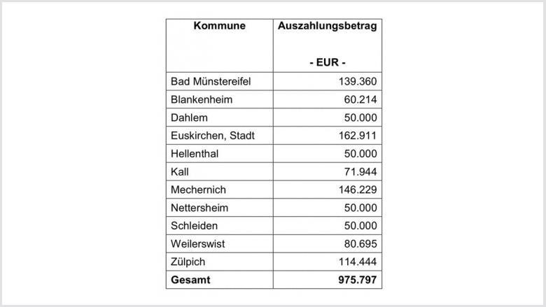 Neues aus der Landespolitik - Kommunen werden bei der Integration von Flüchtlingen um 100 Mio. Euro entlastet